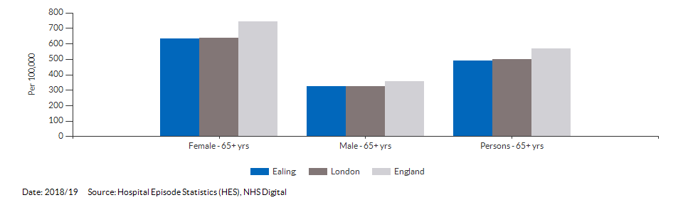 Hip fractures in people aged 65 and over for Ealing for 2018/19