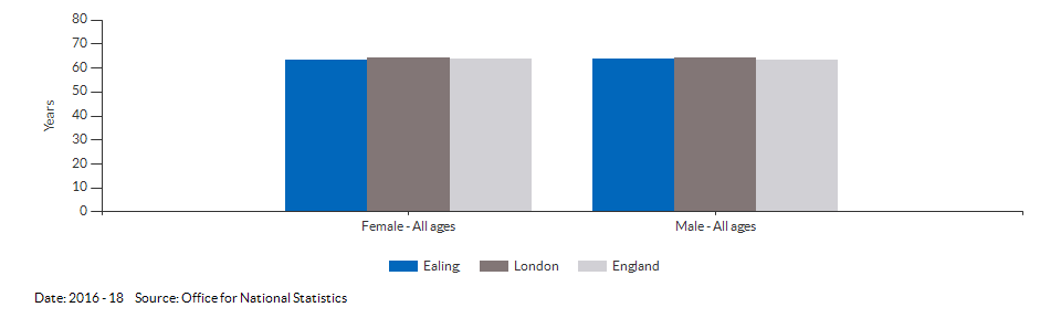 Healthy life expectancy at birth for Ealing for 2016 - 18