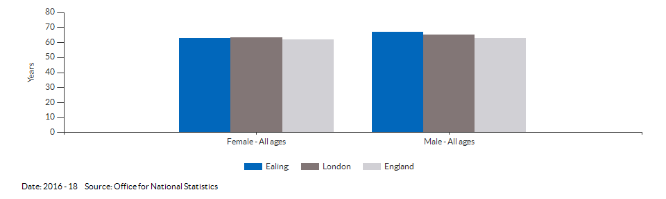 Disability-free life expectancy at birth for Ealing for 2016 - 18