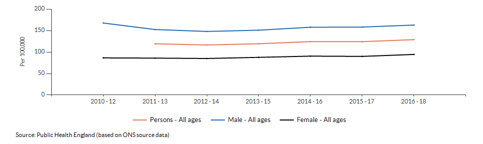 Mortality rate from causes considered preventable for Ealing over time