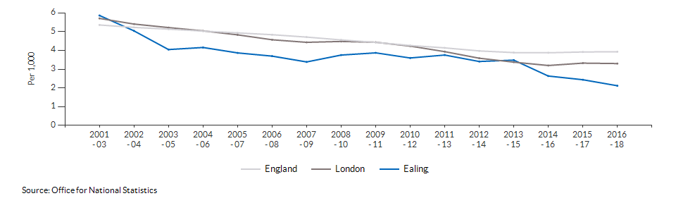 Infant mortality for Ealing over time
