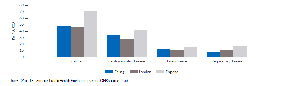 Under 75 mortality rate from causes considered preventable for Ealing for 2016 - 18