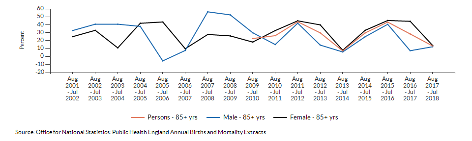 Excess winter deaths index (age 85+) for Ealing over time