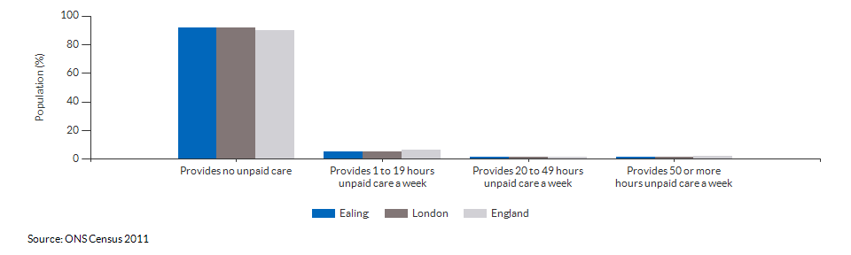 Provision of unpaid care in Ealing for 2011