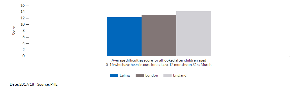 Average difficulties score for all looked after children aged 5-16 who have been in care for at least 12 months on 31st March for Ealing for 2017/18