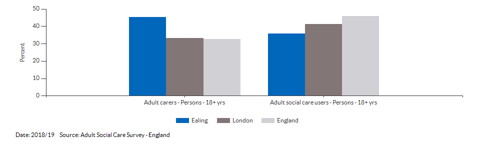 Percentage of adult social care users who have as much social contact as they would like for Ealing for 2018/19