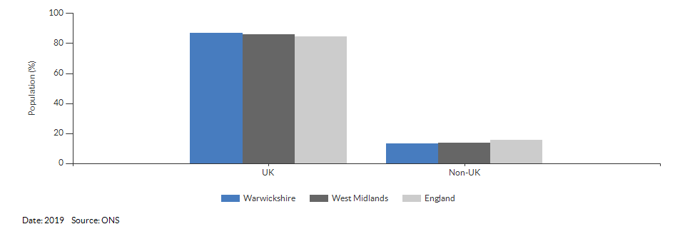 Country of birth (UK and non-UK) for Warwickshire for 2019