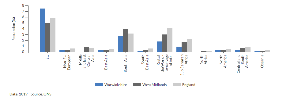 Country of birth (non-UK breakdown) for Warwickshire for 2019