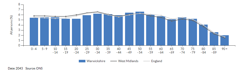 5-year age group population projections for Warwickshire for 2043