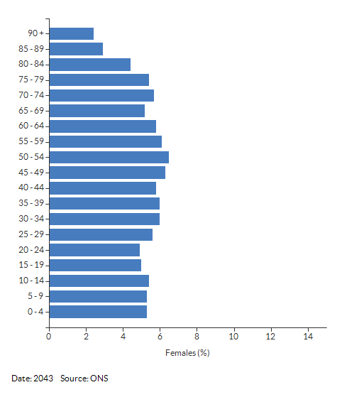 5-year age group female population projections for Warwickshire for 2043