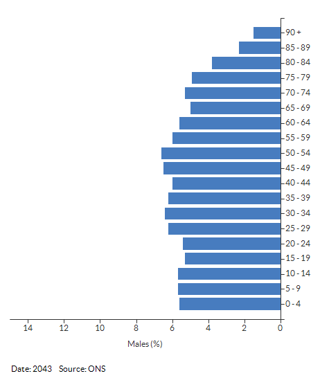 5-year age group male population projections for Warwickshire for 2043