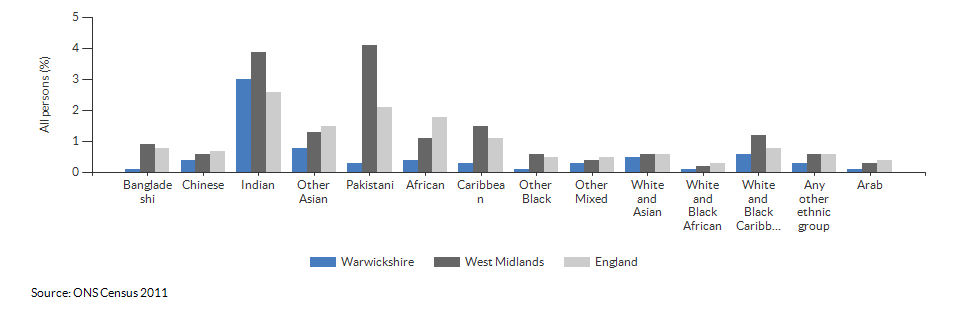 Self-reported health for Warwickshire for 2011