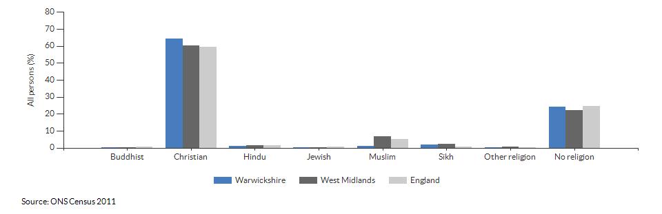 Religion in Warwickshire for 2011