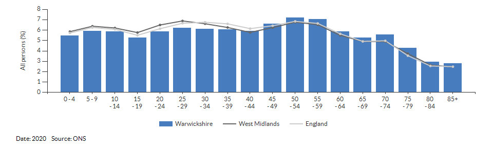 5-year age group population estimates for Warwickshire for 2020