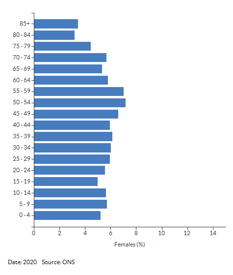 5-year age group female population estimates for Warwickshire for 2020