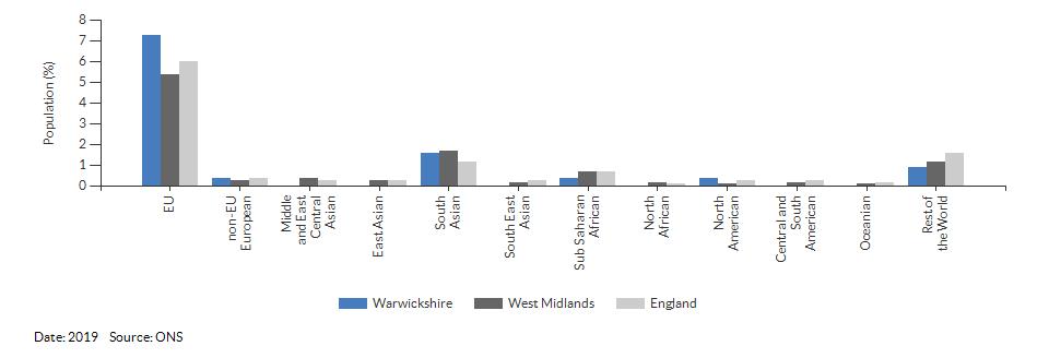 Nationality (non-UK breakdown) for Warwickshire for 2019
