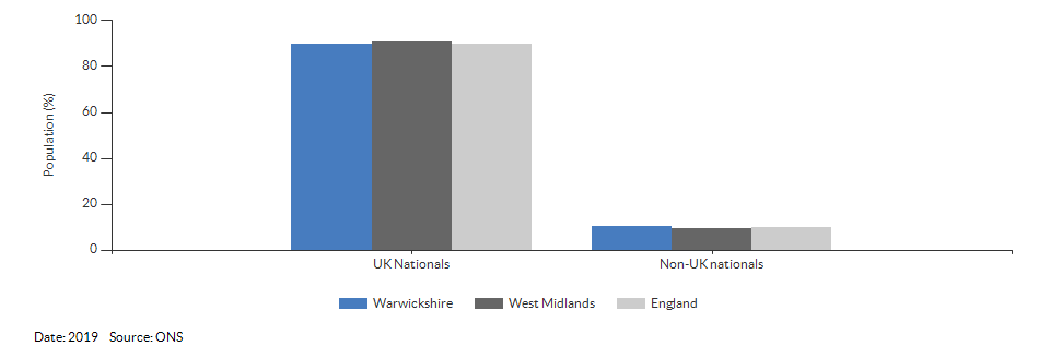 Nationality (UK and non-UK) for Warwickshire for 2019