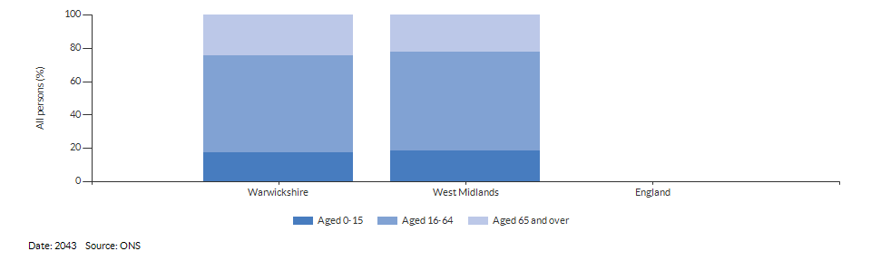 Broad age group population projections for Warwickshire for 2043