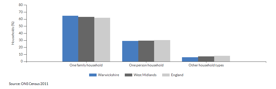 Household composition in Warwickshire for 2011