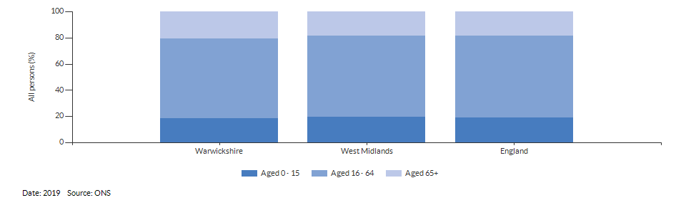 Broad age group estimates for Warwickshire for 2019