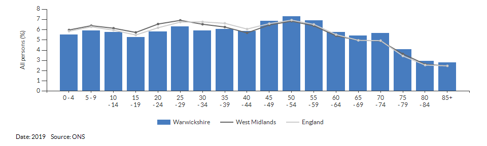 5-year age group population estimates for Warwickshire for 2019