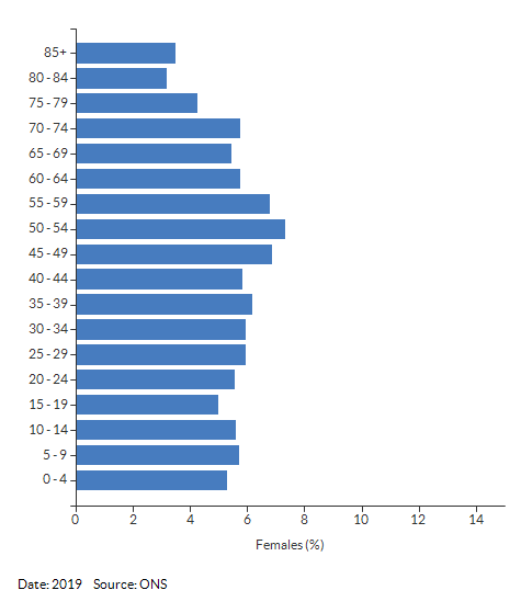 5-year age group female population estimates for Warwickshire for 2019