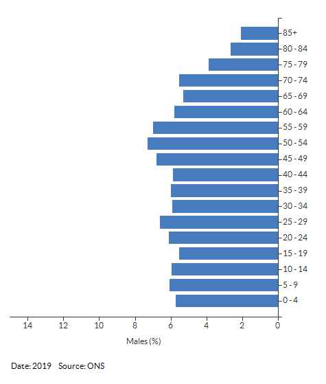 5-year age group male population estimates for Warwickshire for 2019