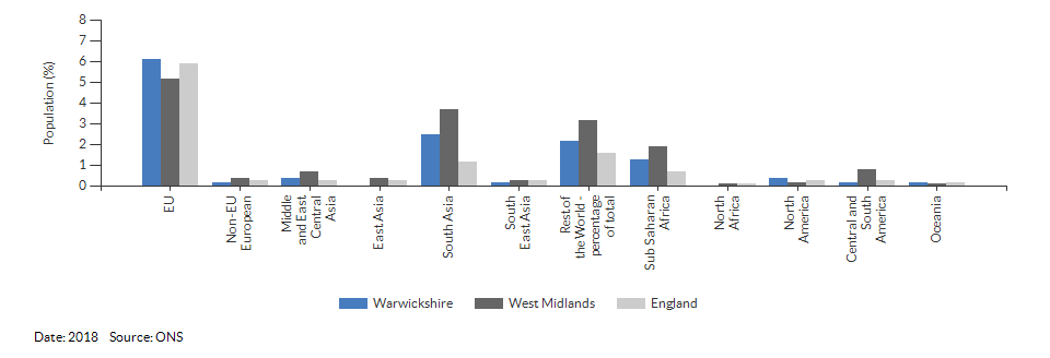 Country of birth (non-UK breakdown) for Warwickshire for 2018