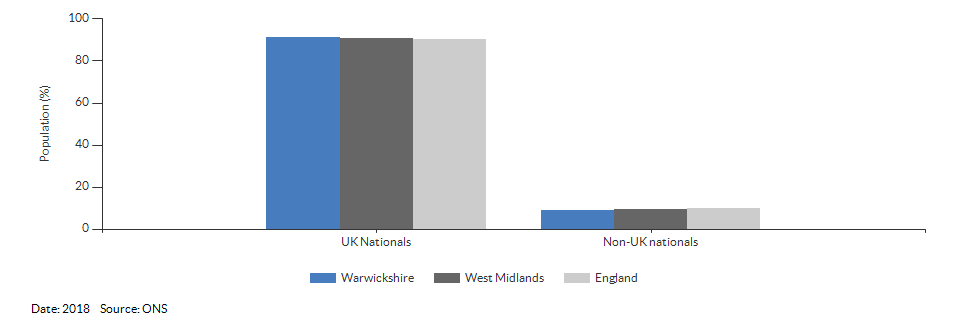 Nationality (UK and non-UK) for Warwickshire for 2018