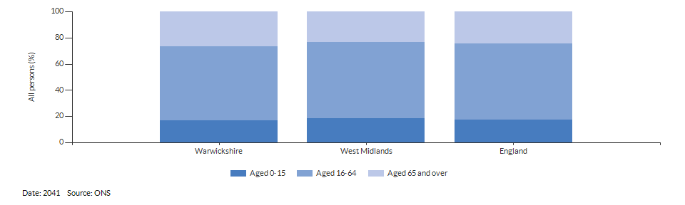 Broad age group population projections for Warwickshire for 2041