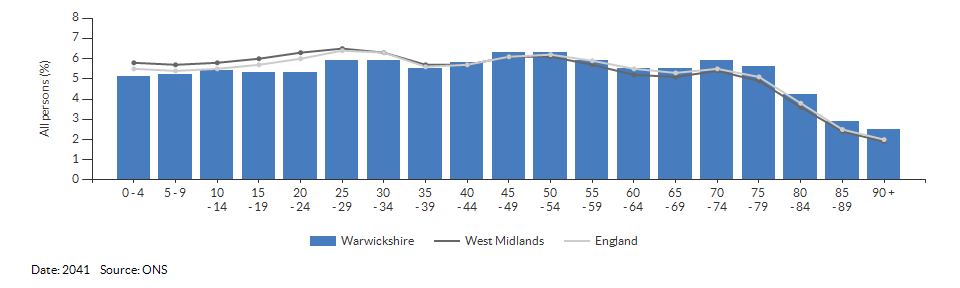 5-year age group population projections for Warwickshire for 2041