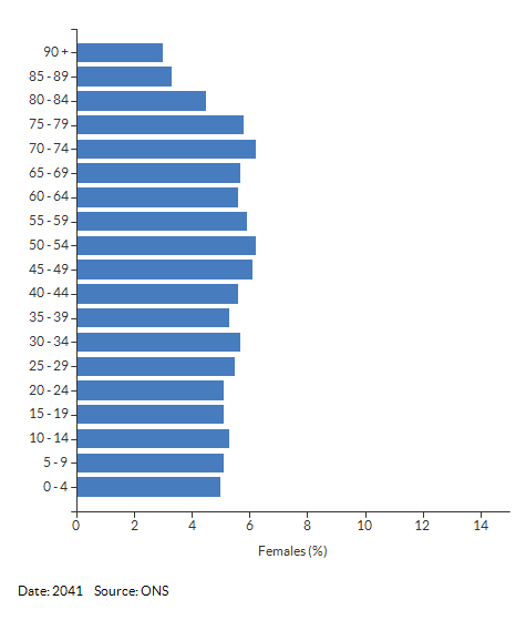 5-year age group female population projections for Warwickshire for 2041