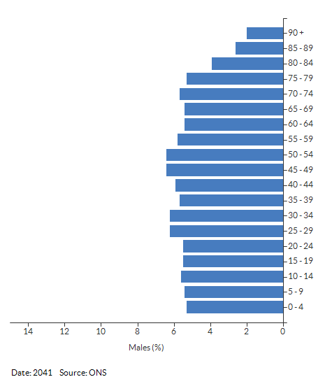 5-year age group male population projections for Warwickshire for 2041