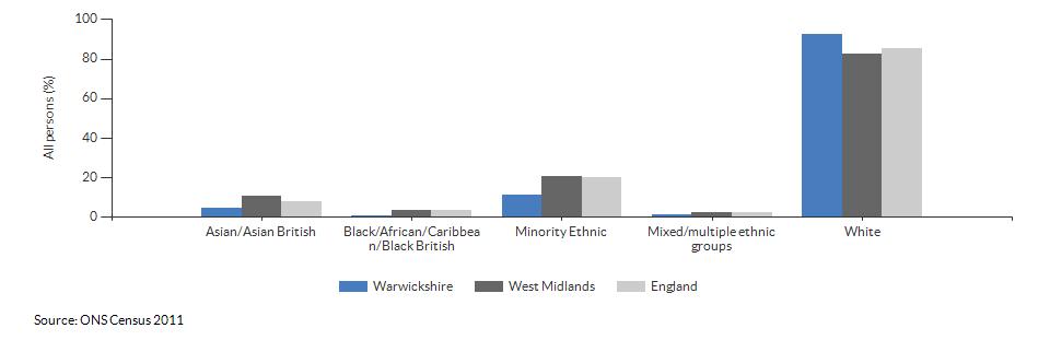 Ethnicity in Warwickshire for 2011