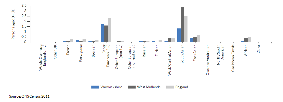 Country of birth in Warwickshire for 2011