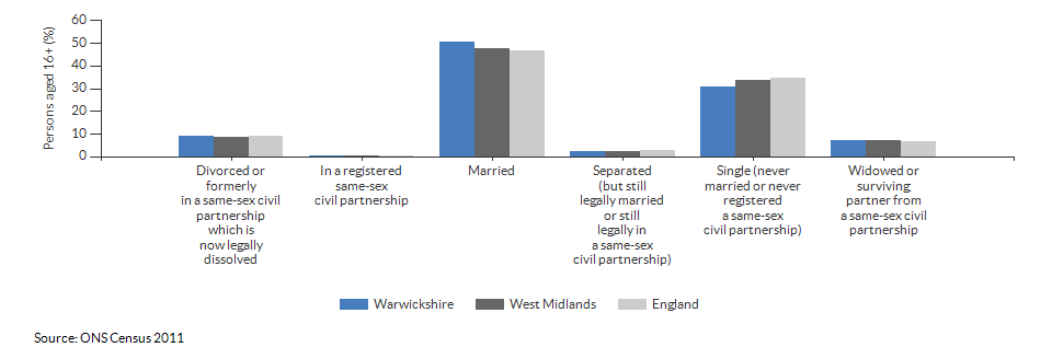 Marital and civil partnership status in Warwickshire for 2011