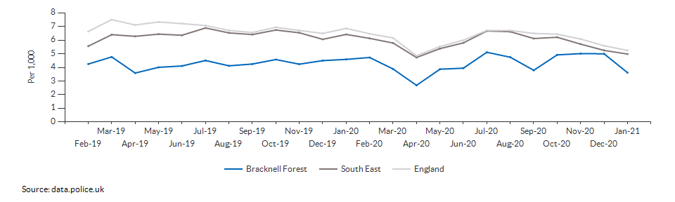 Total crime rate for Bracknell Forest over time