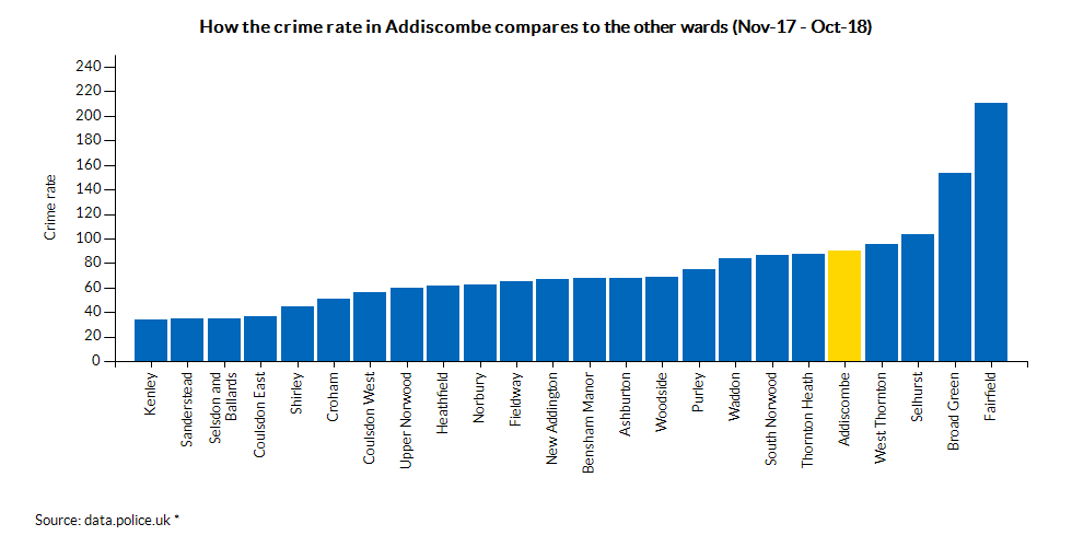 How the crime rate in Addiscombe compares to the other wards (Apr-17 - Mar-18)