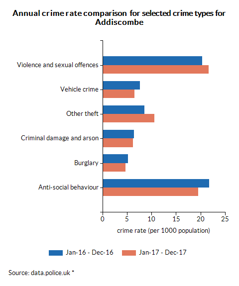 Annual crime rate comparison  for selected crime types for Addiscombe