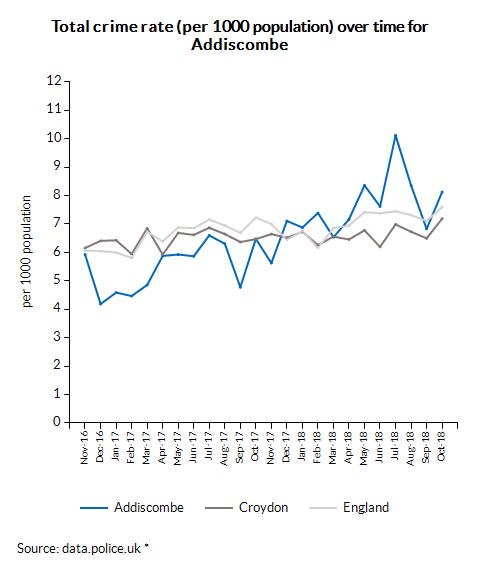 Crime rate comparison for 2015 and 2016  for selected crime types for Addiscombe