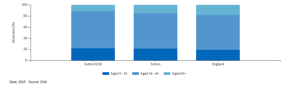 Broad age group estimates for Sutton 021E for 2019