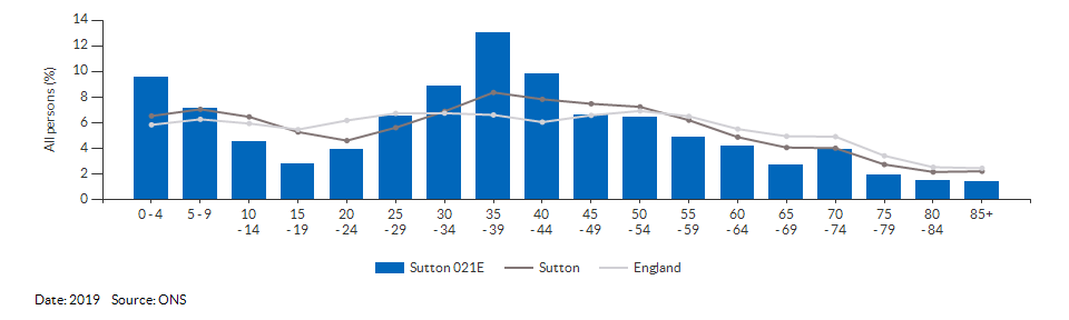 5-year age group population estimates for Sutton 021E for 2019