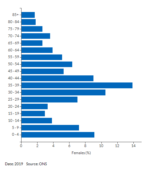 5-year age group female population estimates for Sutton 021E for 2019