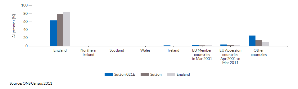 Country of birth for Sutton 021E for 2011