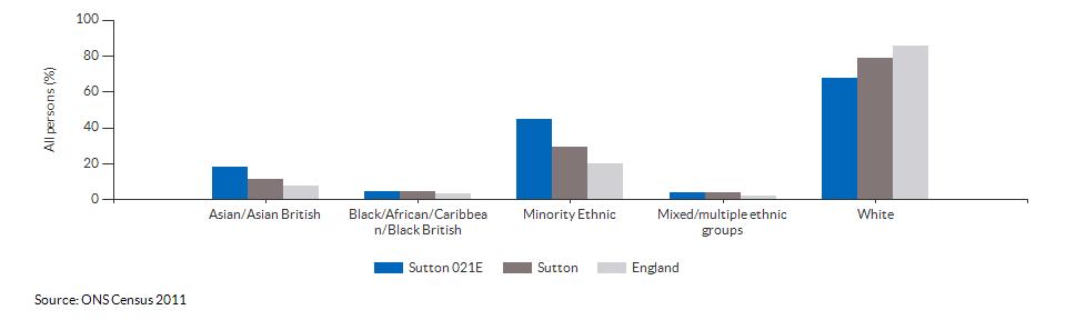 Ethnicity in Sutton 021E for 2011