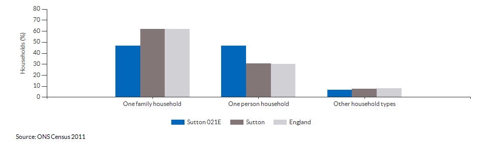 Household composition in Sutton 021E for 2011