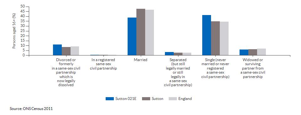 Marital and civil partnership status in Sutton 021E for 2011
