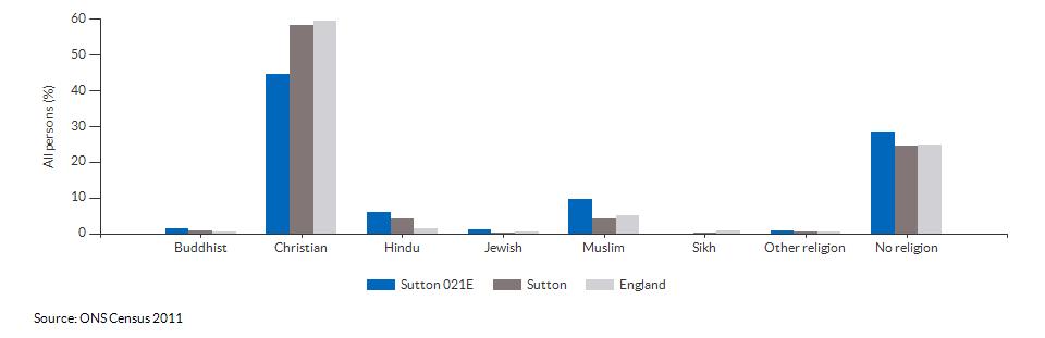 Religion in Sutton 021E for 2011