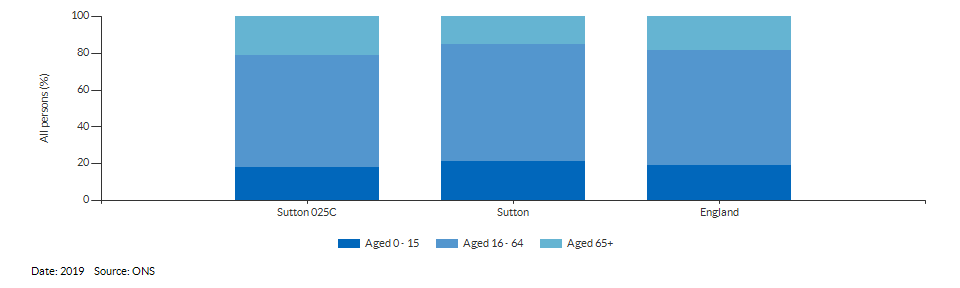 Broad age group estimates for Sutton 025C for 2019