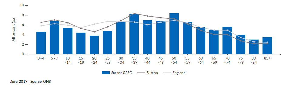 5-year age group population estimates for Sutton 025C for 2019